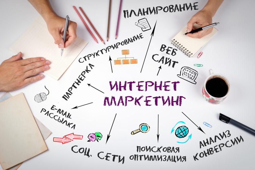 Интернет-маркетинг. О чем писать в социальных сетях?